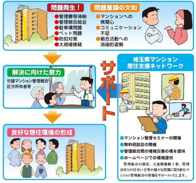 埼玉県マンション居住支援ネットワークとは